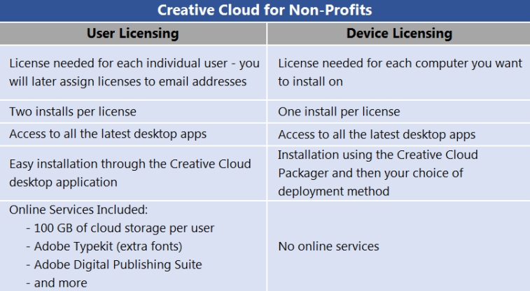 Adobe Creative Cloud User License vs Device License
